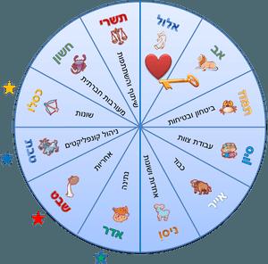 12-hodashim-חודשי-המזלות-העבריים