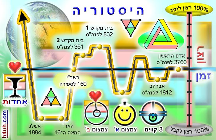 גרף ההיסטוריה היהודית לפי הקבלה